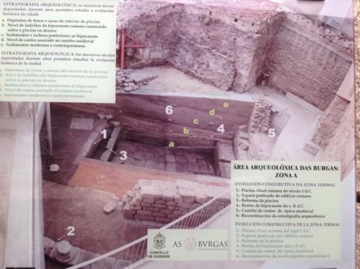 Cartel que ayuda a leer y a entender la estratigrafía arqueológica para estudiar la evolución arqueológica de As Burgas y de Ourense. FOTO: J.M.G.