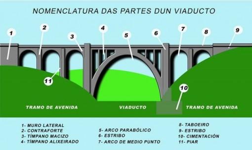 esquema con las partes de un viaducto. Dibujo de paco Boluda.
